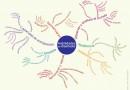 Las habilidades del Diseñador, reflexión colectiva en Conversación de Diseño del 04 de Diciembre de 2013 - Mapa mental diseñado por Mariluz Soto H